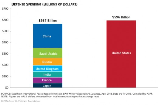 The US Spends More than Others