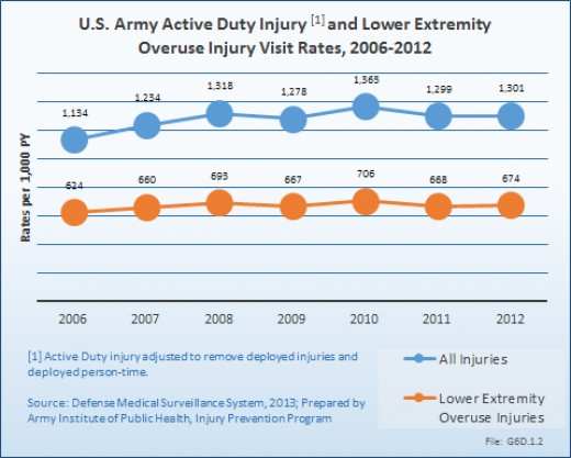 Injuries in Active Duty