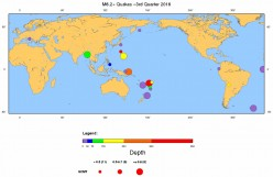 Earthquake Review-Forecast (4th Quarter of 2016)