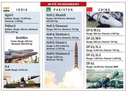 Missile Arms Comparison