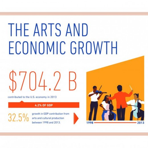 2016 Arts GDP