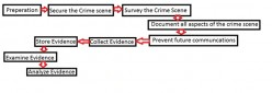 Systematic Approach for Investigation