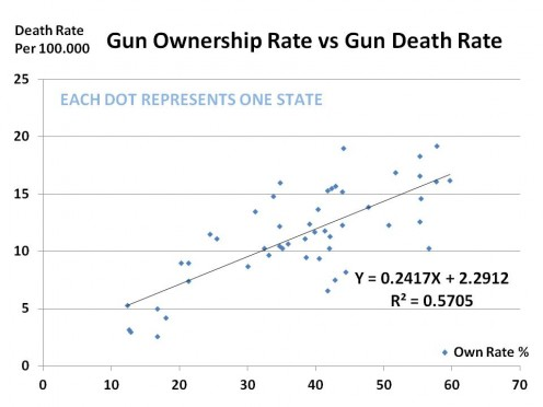Fig 1.2 - GUN DEATHS per 100,000 vs % GUNS BY STATE (normalized for population) - GRAPH 4