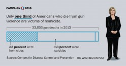 Are suicides any less tragic than homicides?