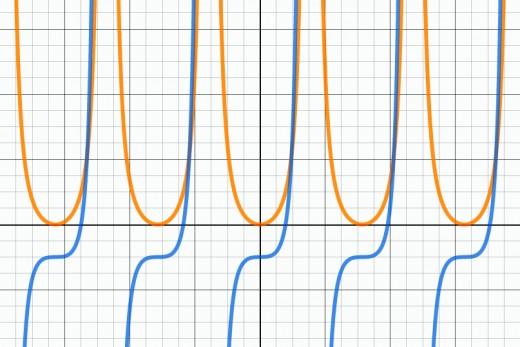 Graphs of f(x) = tan(x)^2 in orange and g(x) = tan(x)^3 - 1 in blue.