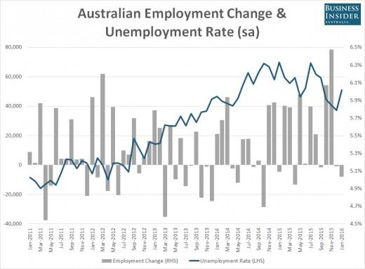 Australia's Unemployment levels 2011 - 2016