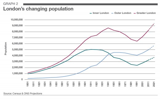 London's population growth over time