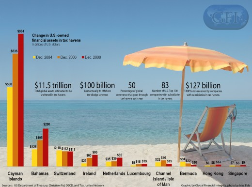 Largest US Tax Havens