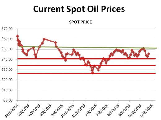 CHART 1 (11/17/16) - HISTORICAL SPOT OIL PRICE CHANGES OVER THE PERIOD OF THIS HUB (the lines represent technical markers; see commentary)