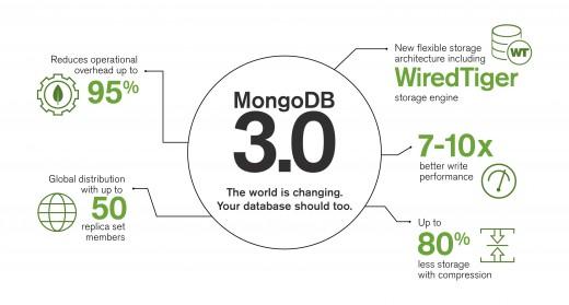 MongoDB version 3.0