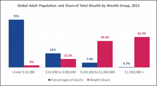 Global percentage of  adults in comparison to their share of wealth.