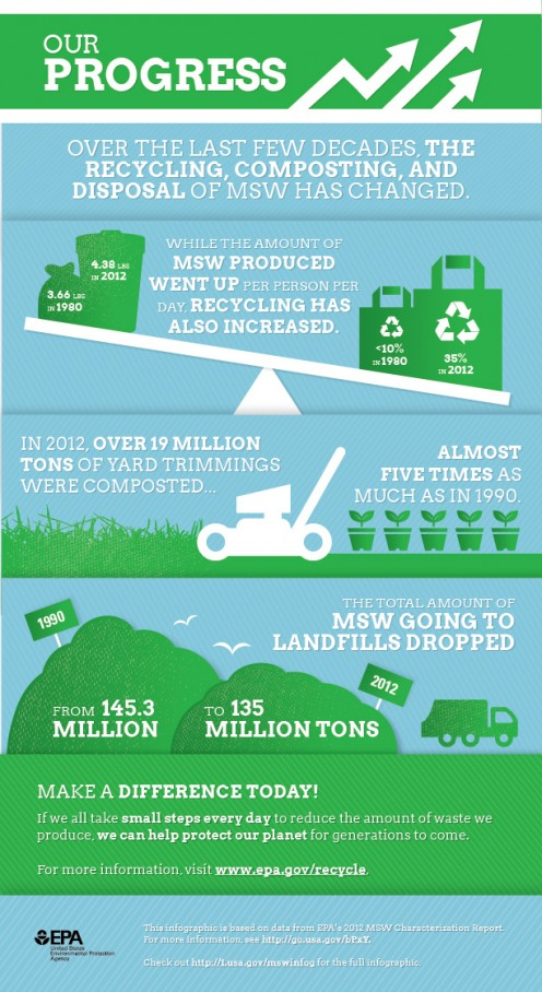 We're recycling and composting a lot more than 30 years ago, but we can still do better. More than 60% of our trash still ends up in landfills or burned for energy recovery, when much of it can be reduced, reused, recycled, or composted.