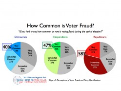 Voter Fraud and Sanctuary Cities in America