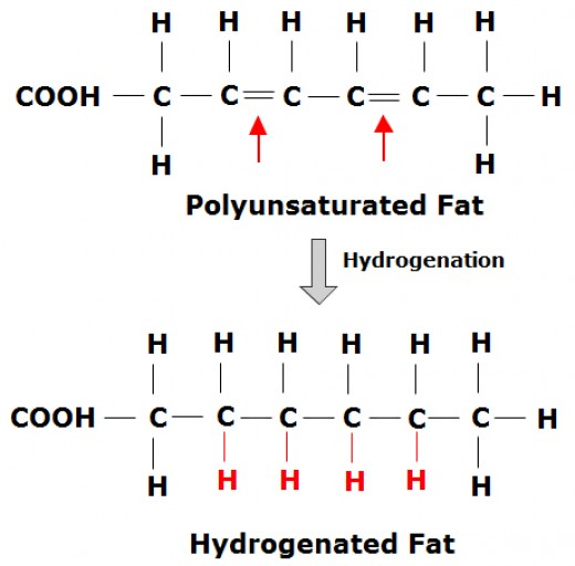 Healthy polyunsaturated fat vs unhealthy hydrogenated fat.