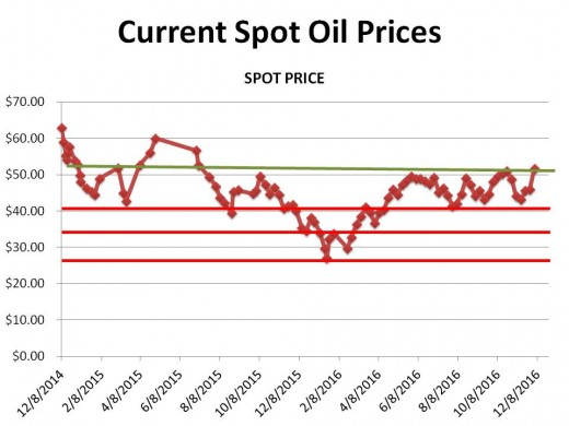 CHART 1 (2/3//16) - HISTORICAL SPOT OIL PRICE CHANGES OVER THE PERIOD OF THIS HUB (the lines represent technical markers; see commentary)