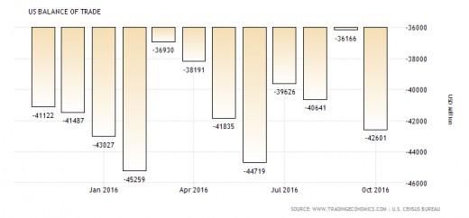 US Balance of Trade