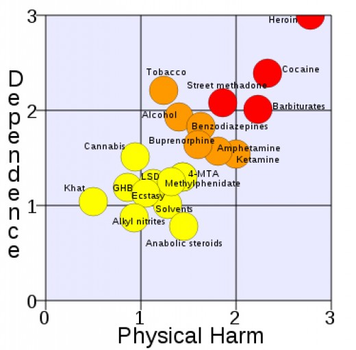 "A rational scale to assess the harm of drugs. Data source is the March 24, 2007 article: Nutt, David, Leslie A King, William Saulsbury, Colin Blakemore. ""Development of a rational scale to assess the harm of drugs of potential misuse"" The Lancet 2007"