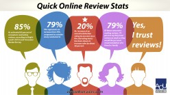 Why Online Reviews Matter More Than You Think