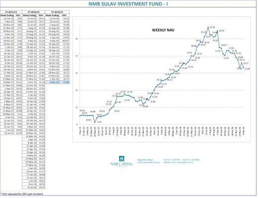 Weekly NAV chart of NMBSF1