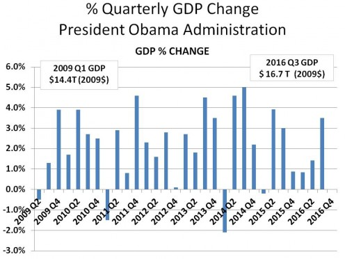 % QUARTERLY CHANGE IN GDP: 2009 Q2 - 2016 Q3 - CHART 2
