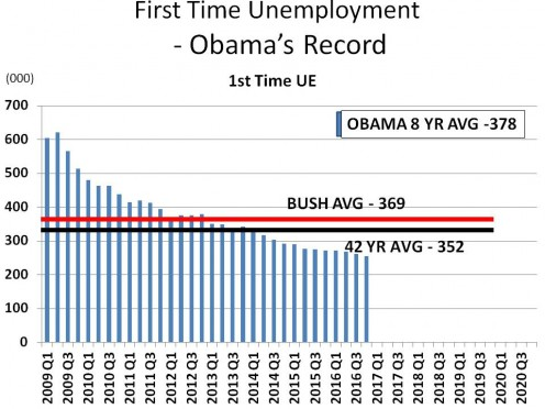 CHART 6 - NOTICE THE DOWNWARD SLOPING TREND - Dept of Labor Monthly UI Data