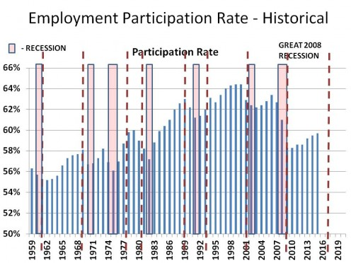 PARTICIPATION RATIO (rate)