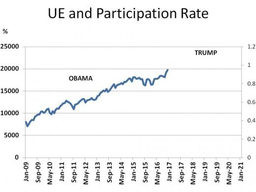 Chart 5 - DOW Jones Average (2009 - 2020)