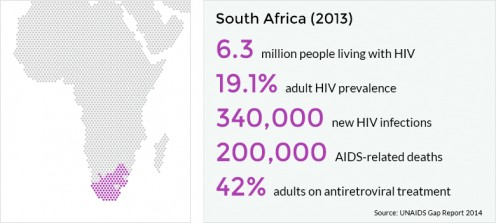 There are so many statistics out there regarding HIV and AIDS.  This is just a quick snapshot of some of those most important statistics that affect South Africa.