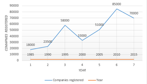 Companies registered on the stock exchange over the years