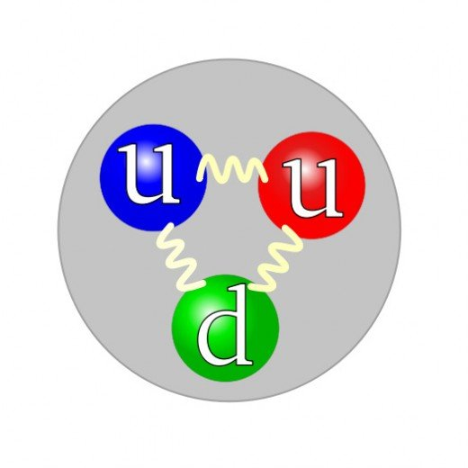 The quark structure of the proton. Image by Arpad Horvath