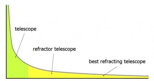 "Long Tail Example - Root Keyword: ""telescope"""