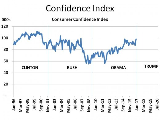 Chart 7 - Confidence Index (1996 - 2020)