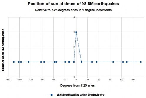 Big Quakes Due in Spring 2017