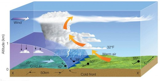 The formation of a tornado-producing cold front...