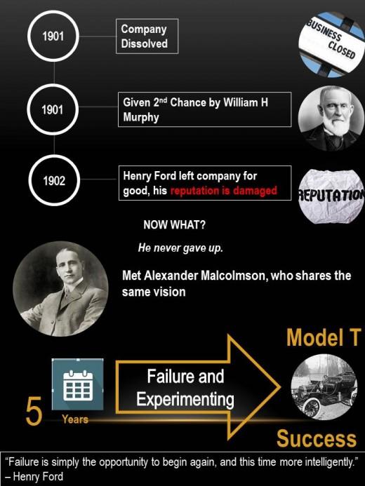 Henry Ford's Timeline