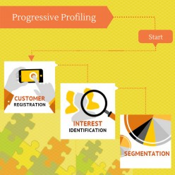 Progressive Profiling : What it is and how to do it right way?