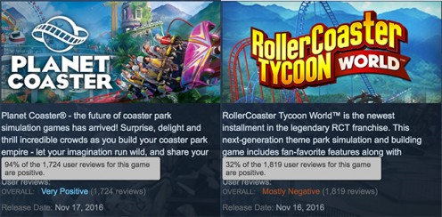 Though the Rollercoaster Tycoon series has been around since 1999, it was trampled by the competition in 2016 when Planet Coaster was released.