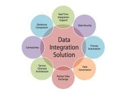 How to Select Advanced Data Integration Tools