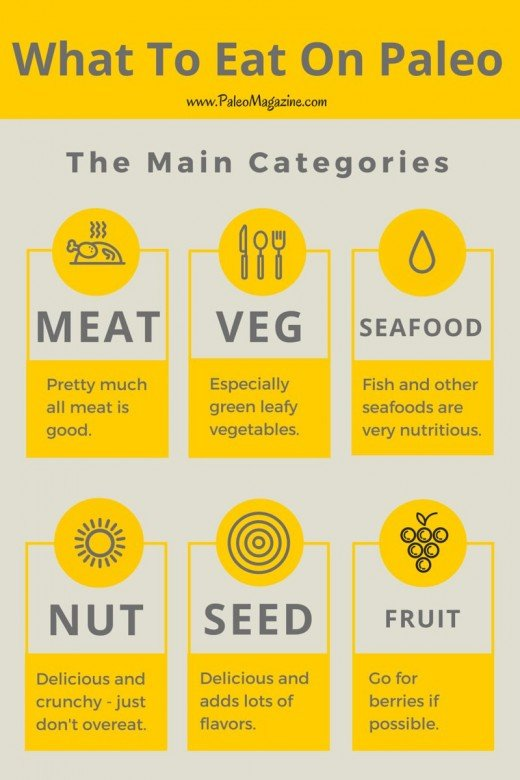 What foods to eat,