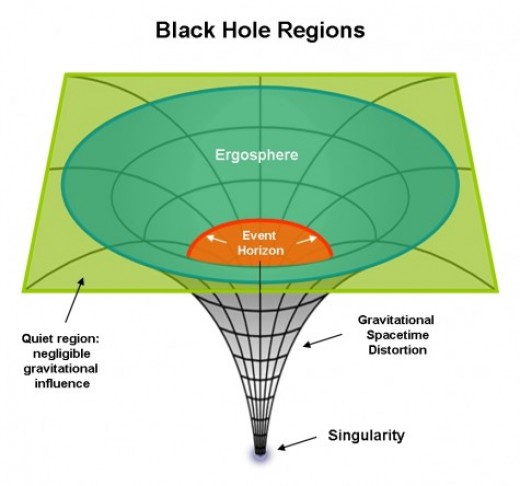 The gravity of the black hole bends the curvature of space to a single point-- a singularity.