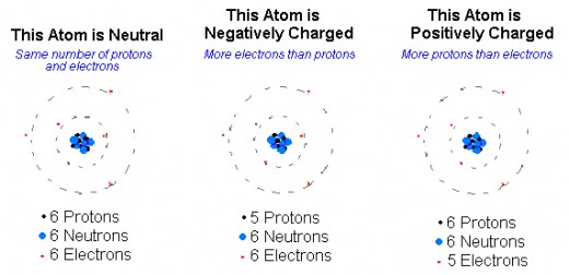 Pictures of ions