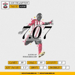The Progress of Sadio Mane in numbers