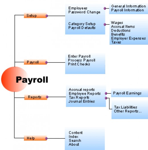 general problem of payroll system General problem of payroll system is conducted in order to make the payroll system, improve their services and make their works easy and fast this company is newly.