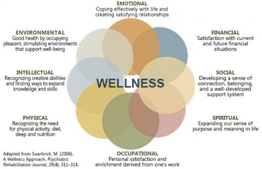 health and wellnes in the workplace essay 2 healthy employees = healthy businesses today's agenda goal: learn how to promote wellness and available health programs in the workplace today we'll cover.