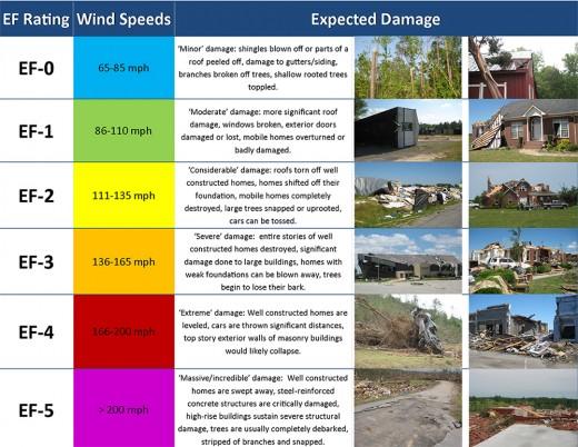 The Fujita Scale or tornado strength and power measurement.