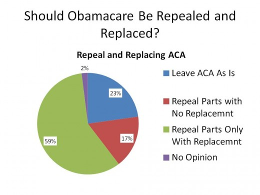 How Should ACA Be Repealed and Replaced?