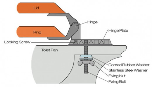 parts of a toilet seat. It is useful to know these parts and how they interrelate keep the seat  in a good position without sliding or wobbling How Fix Change Loose Toilet Seat Dengarden