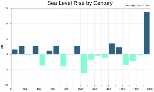 Sea Level Rise by Century