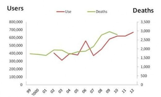 Trend in Prevalence of Heroin Use and Heroin Related Overdose Death in the US (1999-2012)