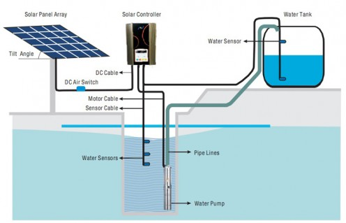 SOLAR DISINFECTION SYSTEM